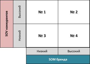 SOV_SOM_strategy
