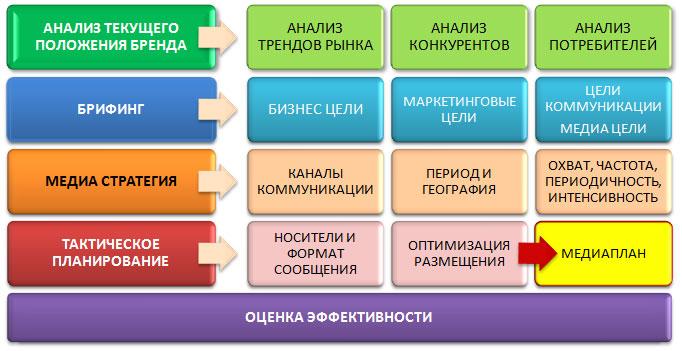 media_planning
