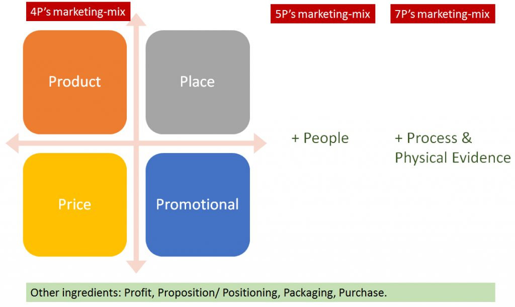 7p of marketing