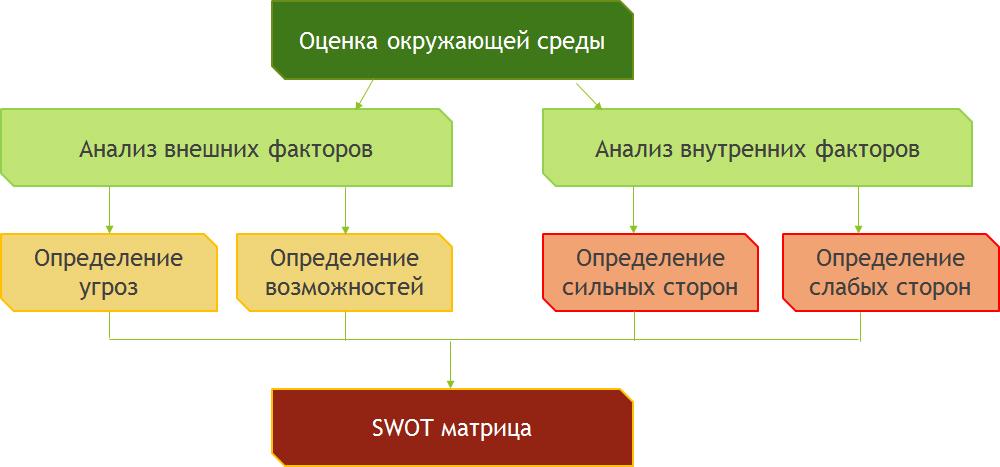 SWOT1