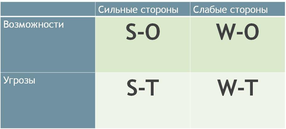 SWOTmatrix1