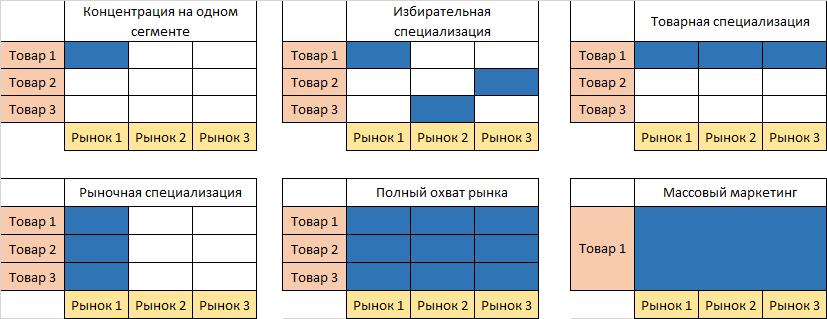target_market_types