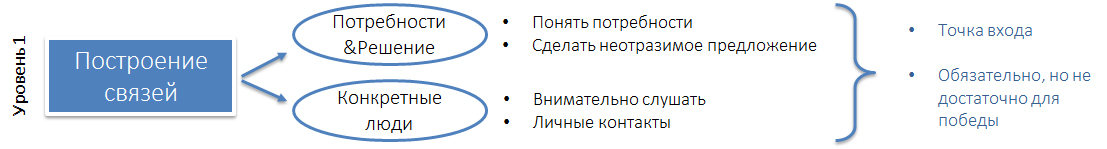 b2b_sales_model1