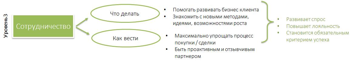 b2b_sales_model3