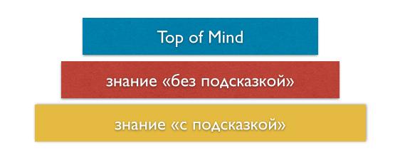 три уровня узнаваемости торговой марки