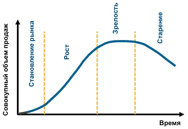 Кривая жизненного цикла товара
