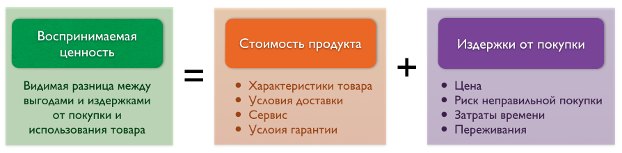PV-formula