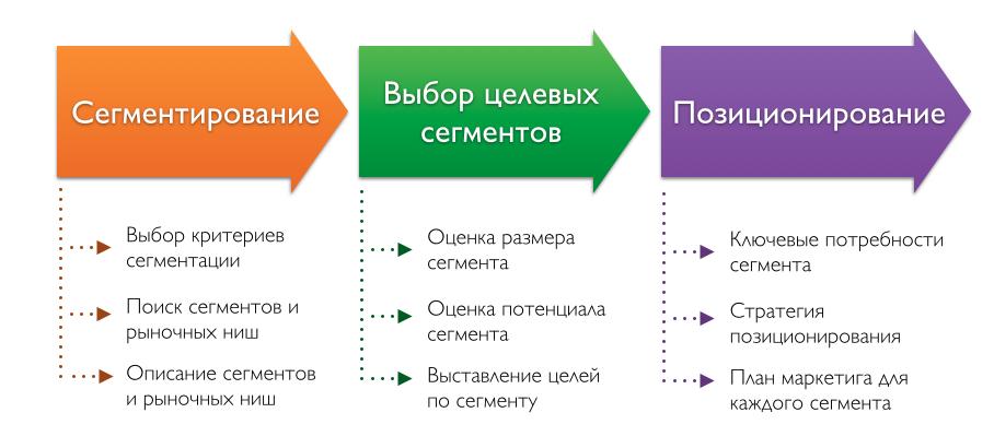 Рис.1 Схема сегментации рынка