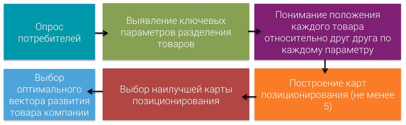 perceptual-mapping-process