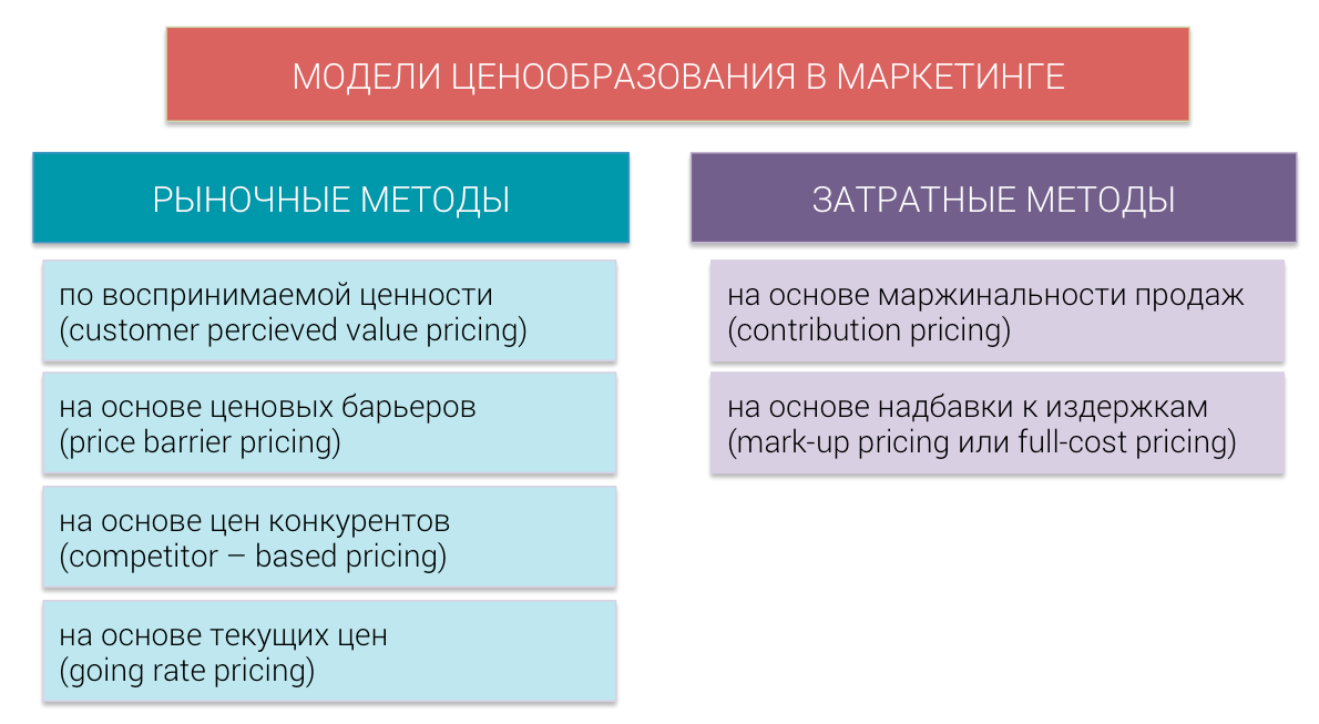 pricing-models