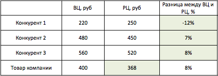pricing-example-table7