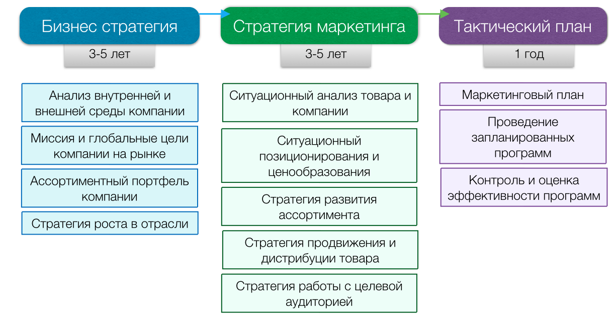 Как сделать стратегию бизнеса
