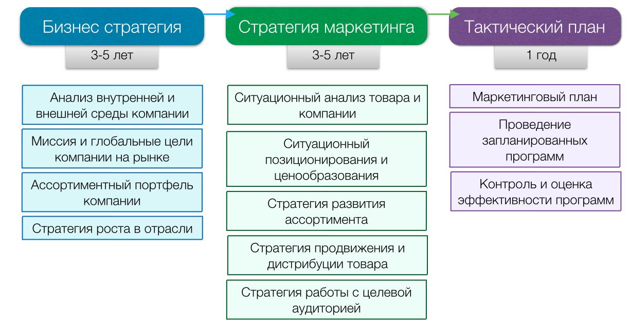 mplanning-process
