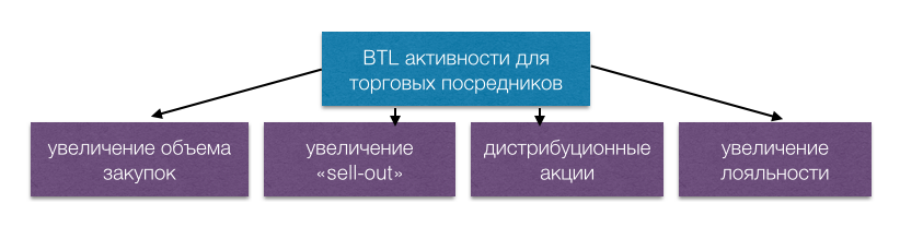 partner-btl-types