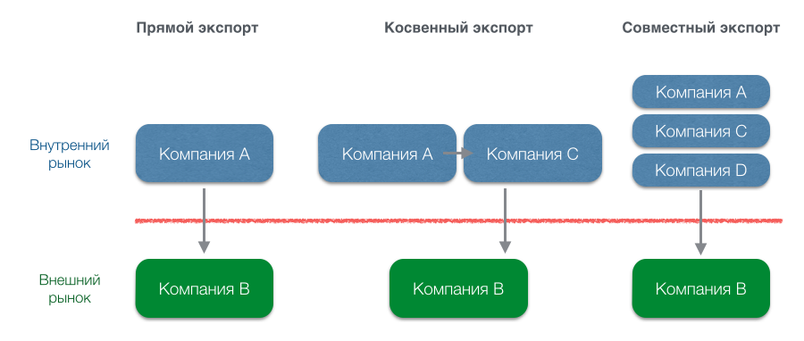 export-mode