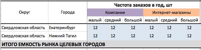 market-value-b2b-5