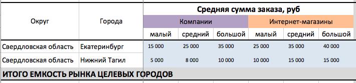 market-value-b2b-6