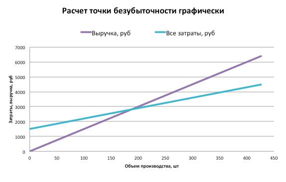 bd-grafic
