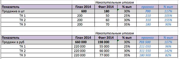 Шаблоны Отчетов по Статистике - картинка 1